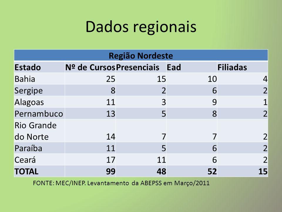 Dados regionais Região Norte EstadoNº de CursosPresenciaisEadFiliadas Maranhão13582 Pará15 31 Amapá8261 Roraima6240 Amazonas15 12 Acre6630 Tocantins9361 Piaui15962 TOTAL8757379 FONTE: MEC/INEP.