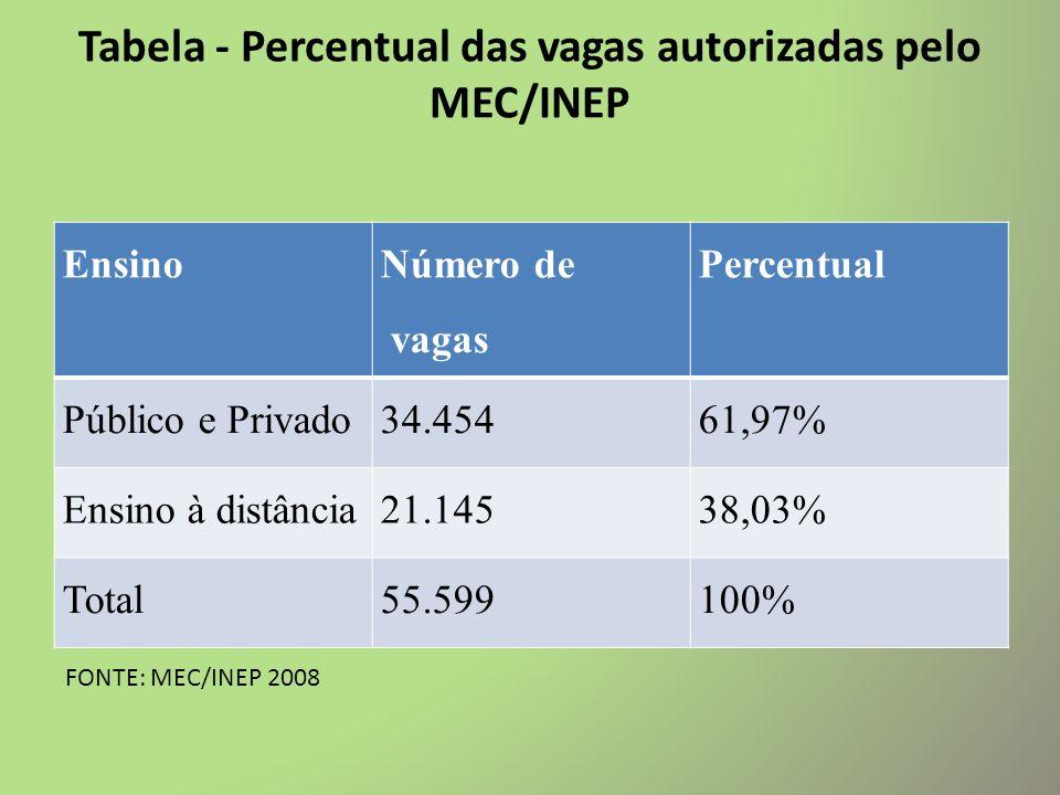 Dados regionais Região Sul I Estado Nº de CursosPresenciaisEadFiliadas Rio Grande do Sul2618713 Santa Catarina2010 7 Paraná393248 TOTAL85602128 FONTE: MEC/INEP.
