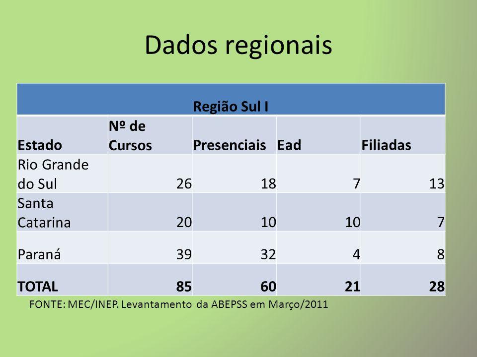 Dados regionais Região Sul II EstadoNº de CursosPresenciaisEadFiliadas São Paulo6658824 Mato Grosso do Sul11 81 TOTAL77691625 FONTE: MEC/INEP.