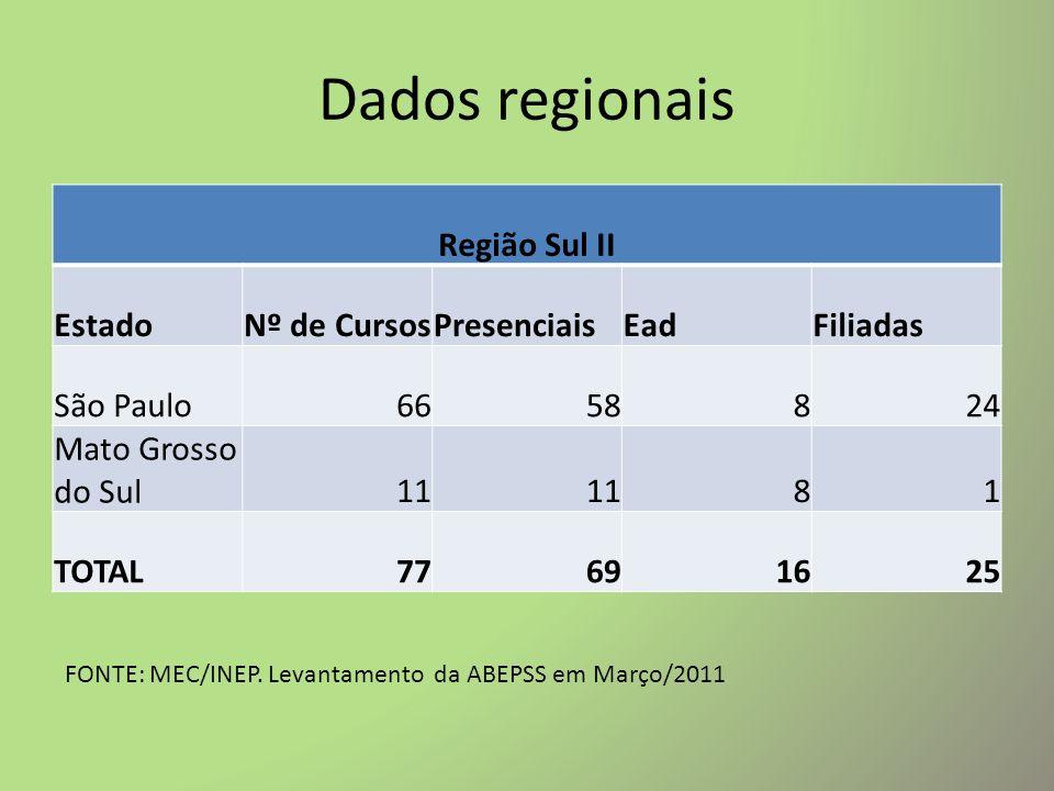 Dados regionais Região Leste EstadoNº de CursosPresenciaisEadFiliadas Rio de Janeiro241597 Espírito Santo191364 Minas Gerais6658813 TOTAL109862324 FONTE: MEC/INEP.