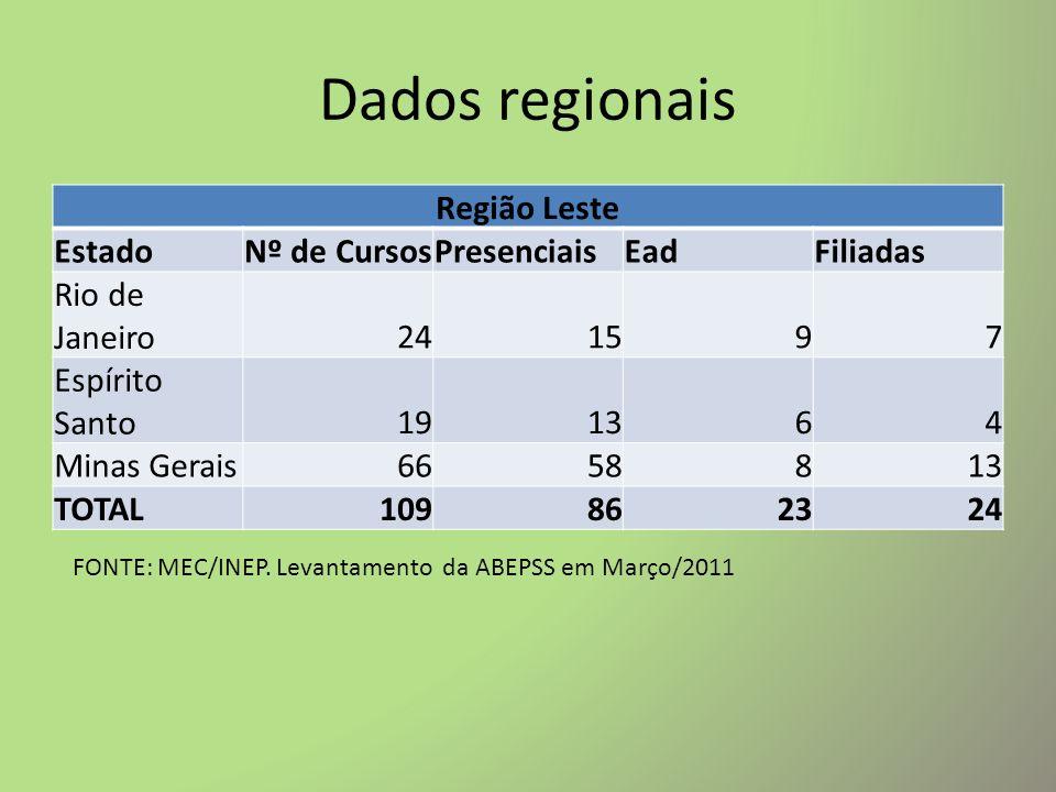 Dados regionais Região Centro Oeste EstadoNº de CursosPresenciaisEadFiliadas Mato Grosso13672 Goiás10281 Distrito Federal12482 TOTAL3512235 FONTE: MEC/INEP.