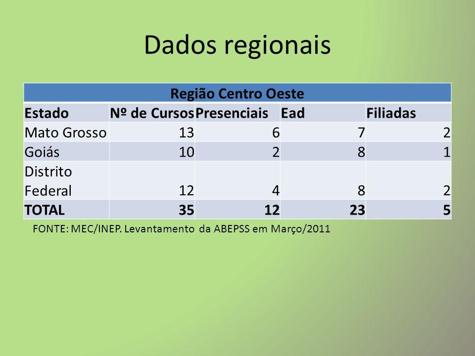 Dados regionais Região Nordeste EstadoNº de CursosPresenciaisEadFiliadas Bahia2515104 Sergipe8262 Alagoas11391 Pernambuco13582 Rio Grande do Norte14772 Paraíba11562 Ceará171162 TOTAL99485215 FONTE: MEC/INEP.