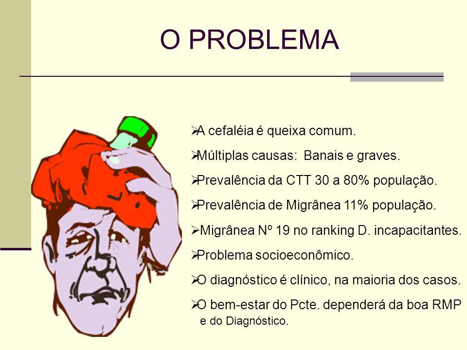 O PROBLEMA A cefaléia é queixa comum. Múltiplas causas: Banais e graves. Prevalência da CTT 30 a 80% população. Prevalência de Migrânea 11% população.