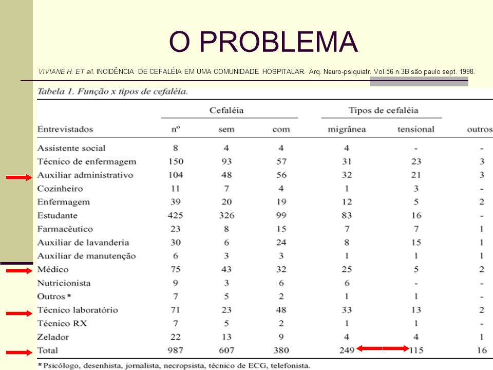 O PROBLEMA VIVIANE H. ET all. INCIDÊNCIA DE CEFALÉIA EM UMA COMUNIDADE HOSPITALAR. Arq. Neuro-psiquiatr. Vol.56 n.3B são paulo sept. 1998.