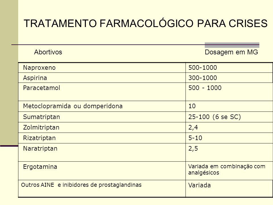 TRATAMENTO FARMACOLÓGICO PARA CRISES Naproxeno500-1000 Aspirina300-1000 Paracetamol500 - 1000 Metoclopramida ou domperidona10 Sumatriptan25-100 (6 se