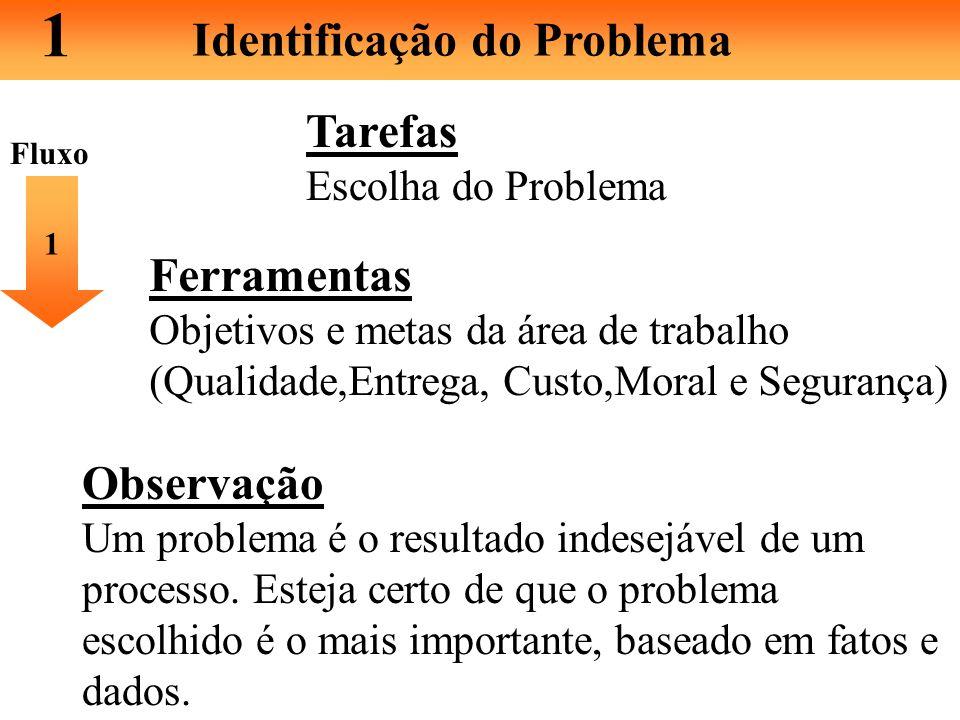 P D C A 1 - Identificação do Problema 2 - Observação 3 - Análise 4 - Plano de Ação 5 - Ação 7 - Padronização 6 - Verificação 8 - Conclusão