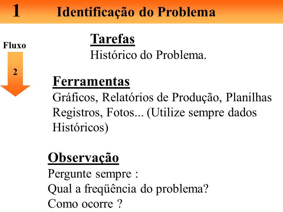 1 Identificação do Problema Tarefas Escolha do Problema 1 Ferramentas Objetivos e metas da área de trabalho (Qualidade,Entrega, Custo,Moral e Seguranç