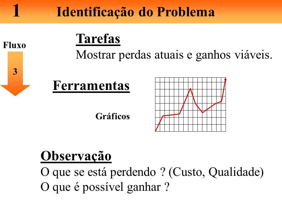 1 Identificação do Problema Tarefas Histórico do Problema. 2 Ferramentas Gráficos, Relatórios de Produção, Planilhas Registros, Fotos... (Utilize semp