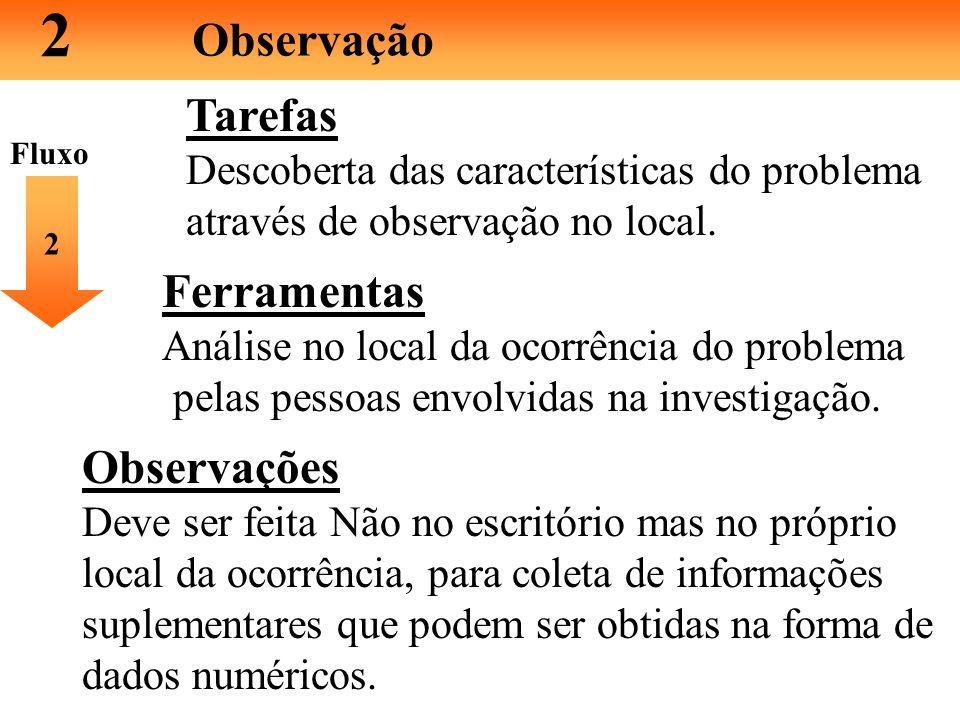 2 Observação Observações Observe o problema sob vários pontos de vista: 1. Tempo - manhã, tarde ou noite; dias da semana... 2. Local - Os resultados s