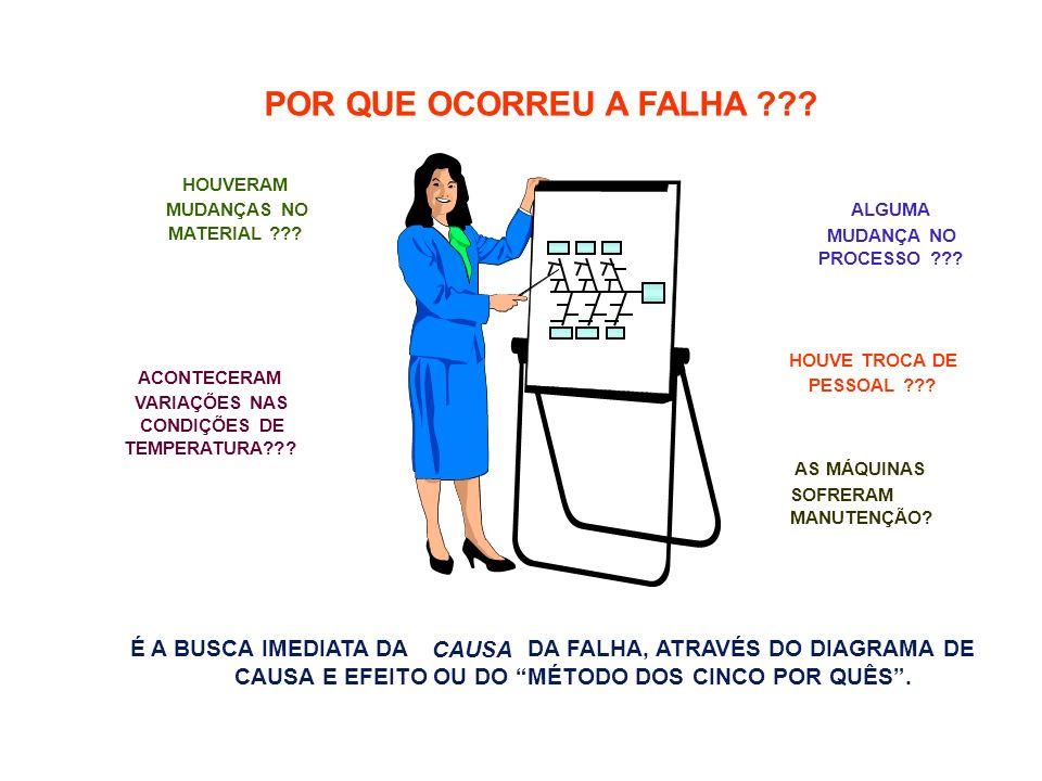3 Análise Tarefas Definição das causas influentes. 1 Ferramentas Brainstorming e Diagrama de Causa e Efeito. Pergunta : Porque ocorre o Problema ? Flu