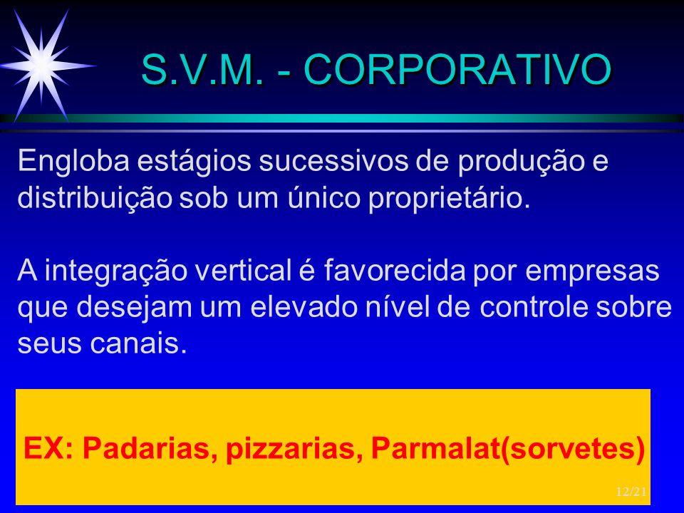 S.V.M. - CORPORATIVO Engloba estágios sucessivos de produção e distribuição sob um único proprietário. A integração vertical é favorecida por empresas