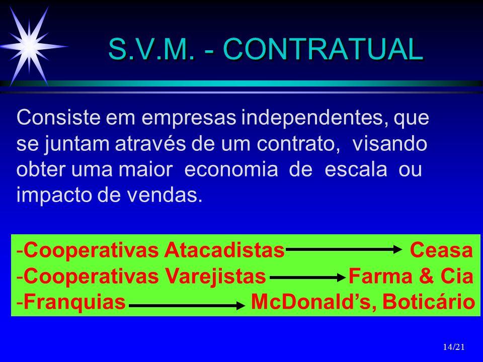 S.V.M. - CONTRATUAL Consiste em empresas independentes, que se juntam através de um contrato, visando obter uma maior economia de escala ou impacto de