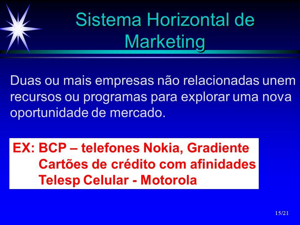 Sistema Horizontal de Marketing Duas ou mais empresas não relacionadas unem recursos ou programas para explorar uma nova oportunidade de mercado. EX: