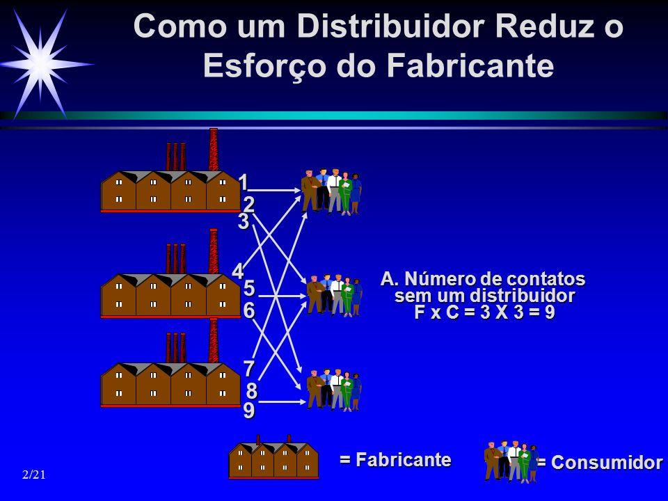 Como um Distribuidor Reduz o Esforço do Fabricante = Consumidor = Fabricante A. Número de contatos sem um distribuidor F x C = 3 X 3 = 9 13 2 4 5 6 7