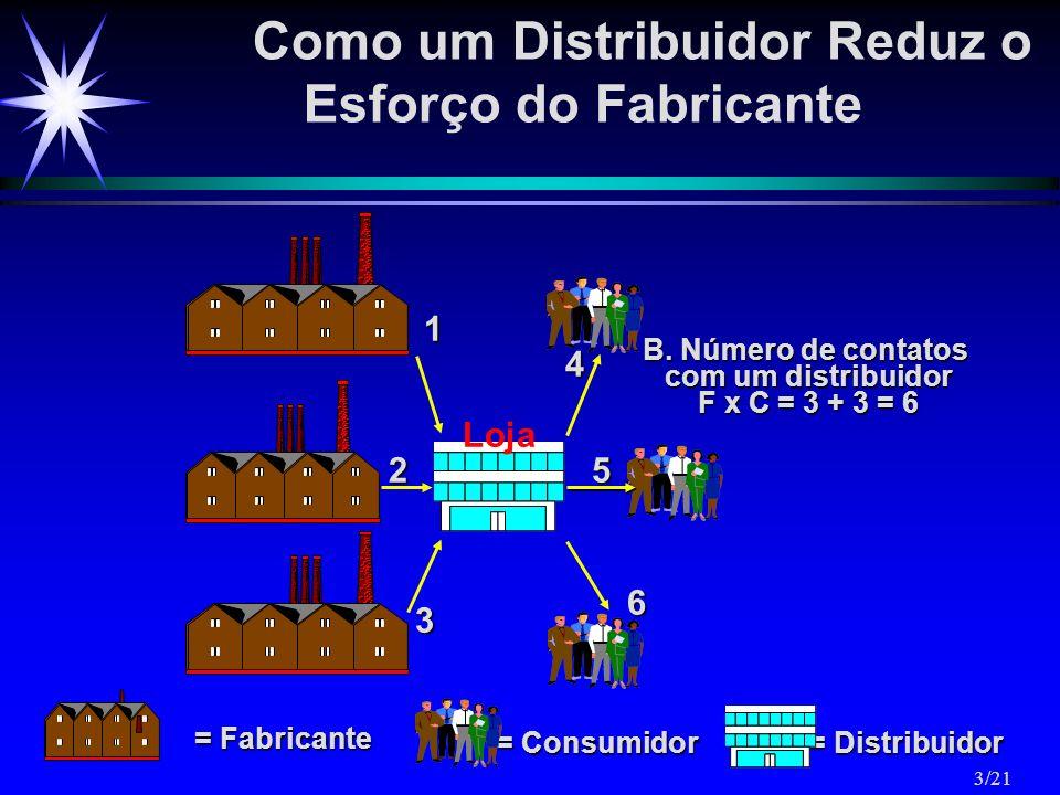 Como um Distribuidor Reduz o Esforço do Fabricante = Distribuidor = Consumidor = Fabricante B. Número de contatos com um distribuidor F x C = 3 + 3 =