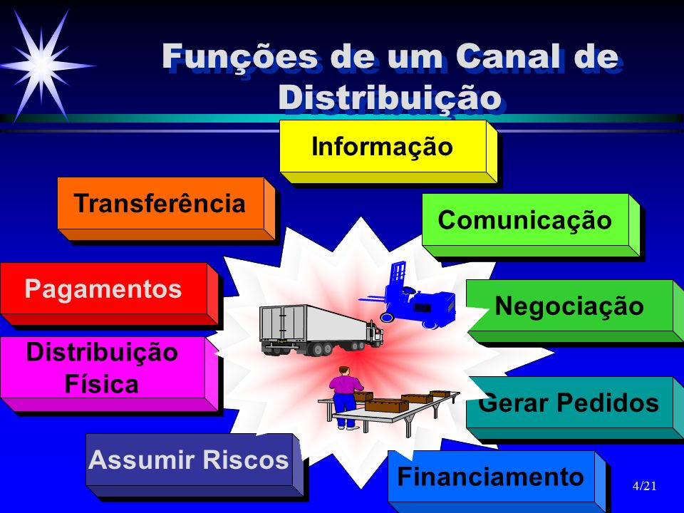 Funções de um Canal de Distribuição Gerar Pedidos Pagamentos Comunicação Transferência Negociação Financiamento Assumir Riscos Distribuição Física Dis
