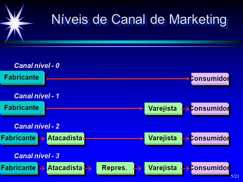 Níveis de Canal de Marketing Atacadista Repres. Varejista Consumidor Consumidor Varejista Consumidor Fabricante Canal nível - 0 Atacadista Varejista C