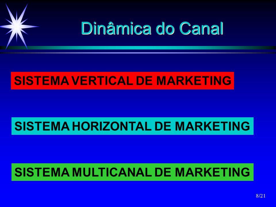 Dinâmica do Canal SISTEMA VERTICAL DE MARKETING SISTEMA HORIZONTAL DE MARKETING SISTEMA MULTICANAL DE MARKETING 8/21
