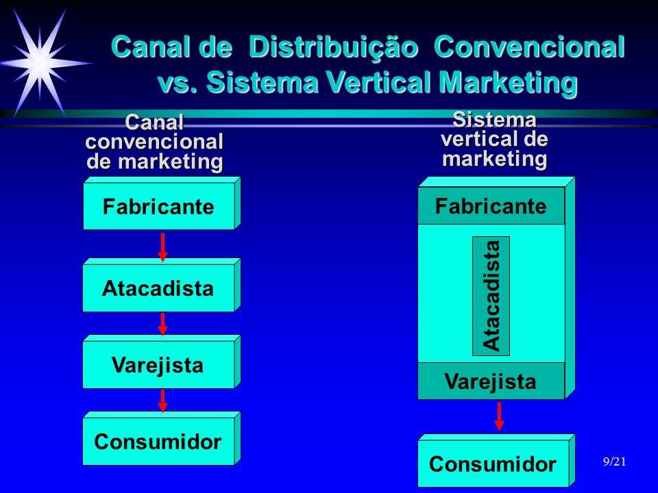Canal de Distribuição Convencional vs. Sistema Vertical Marketing Sistema vertical de marketing Fabricante Varejista Canalconvencional de marketing Co