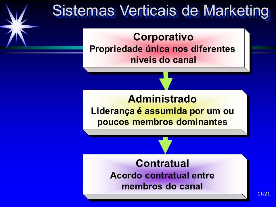 Sistemas Verticais de Marketing Corporativo Propriedade única nos diferentes níveis do canal Corporativo Propriedade única nos diferentes níveis do ca