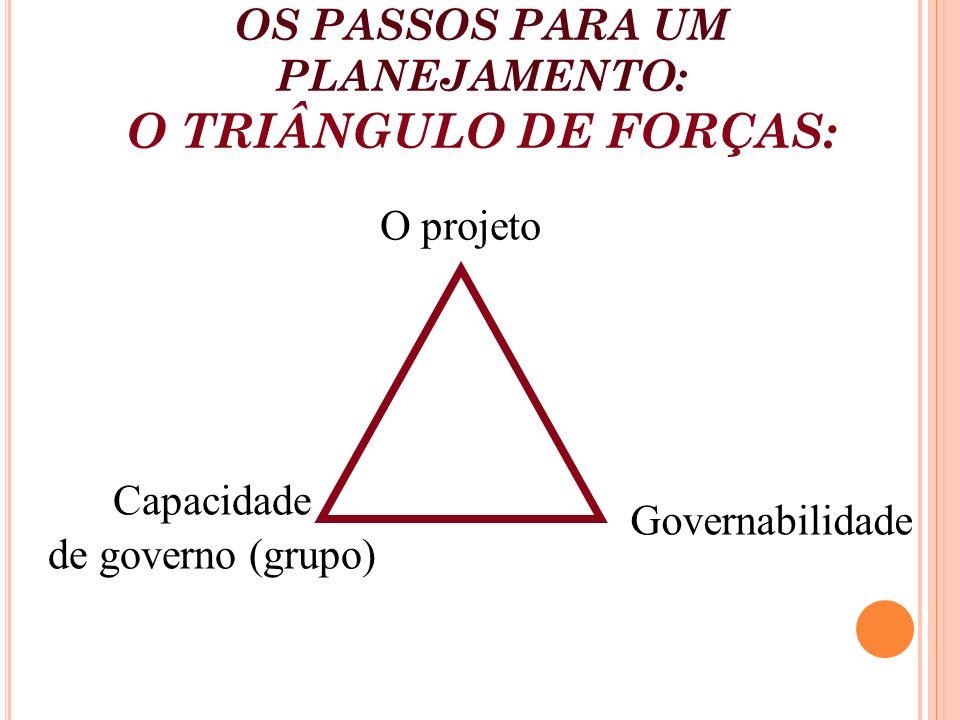 OS PASSOS PARA UM PLANEJAMENTO: O TRIÂNGULO DE FORÇAS: O projeto Capacidade de governo (grupo) Governabilidade