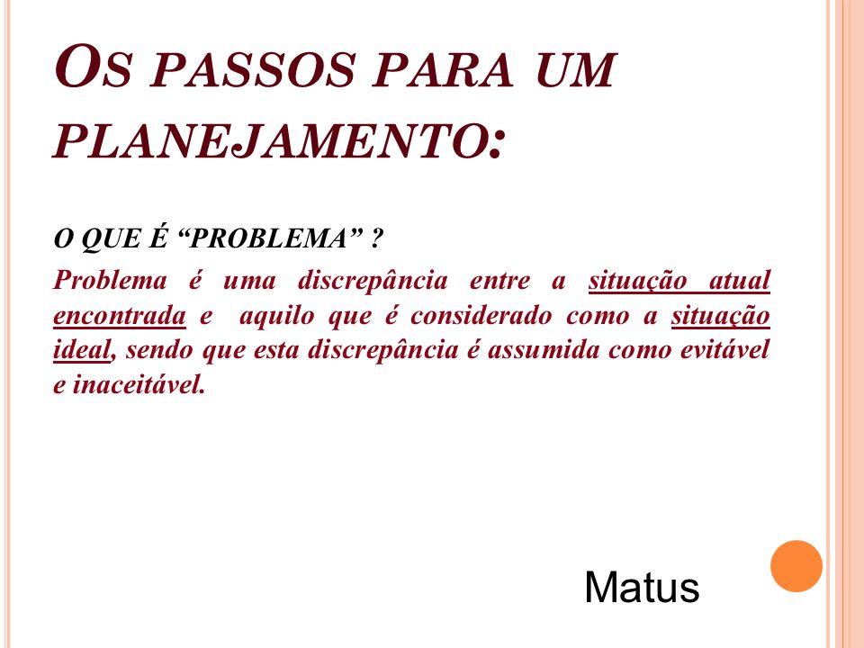 O S PASSOS PARA UM PLANEJAMENTO : O QUE É PROBLEMA ? Problema é uma discrepância entre a situação atual encontrada e aquilo que é considerado como a s