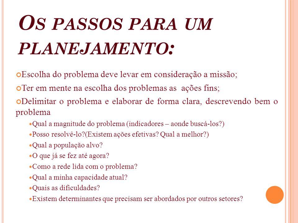 O S PASSOS PARA UM PLANEJAMENTO : Escolha do problema deve levar em consideração a missão; Ter em mente na escolha dos problemas as ações fins; Delimi