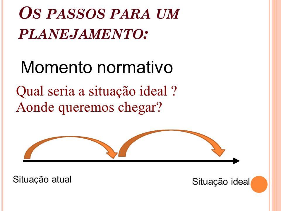 O S PASSOS PARA UM PLANEJAMENTO : Qual seria a situação ideal ? Aonde queremos chegar? Situação atual Situação ideal Momento normativo