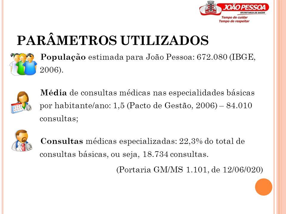 PARÂMETROS UTILIZADOS População estimada para João Pessoa: 672.080 (IBGE, 2006). Média de consultas médicas nas especialidades básicas por habitante/a