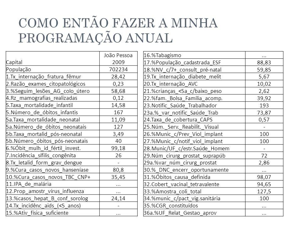 COMO ENTÃO FAZER A MINHA PROGRAMAÇÃO ANUAL Capital João Pessoa 2009 População702234 1.Tx_internação_fratura_fêmur28,42 2.Razão_exames_citopatológicos0