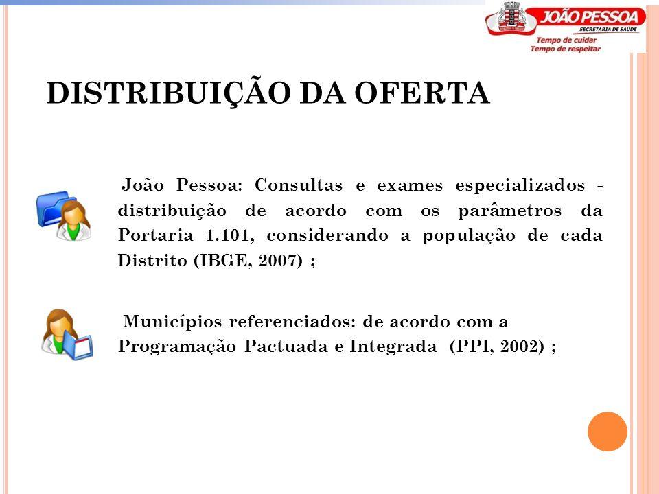 DISTRIBUIÇÃO DA OFERTA João Pessoa: Consultas e exames especializados - distribuição de acordo com os parâmetros da Portaria 1.101, considerando a pop