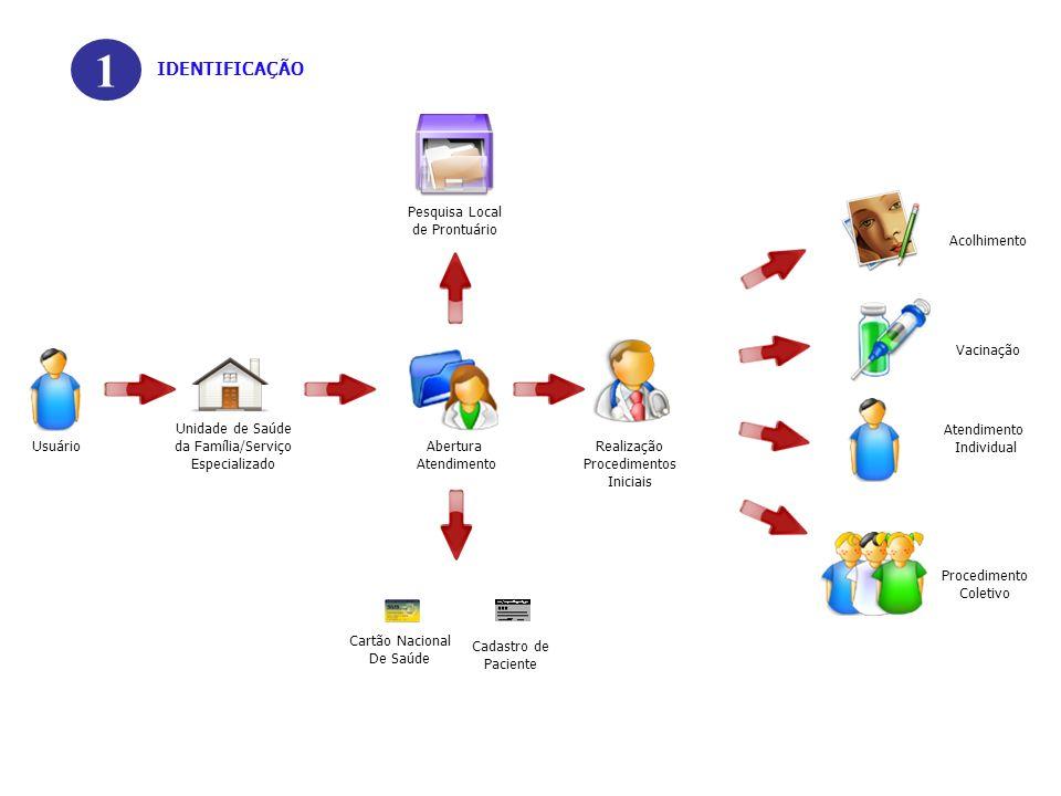 Cartão Nacional De Saúde 1 Cadastro de Paciente IDENTIFICAÇÃO Unidade de Saúde da Família/Serviço Especializado Acolhimento Realização Procedimentos I