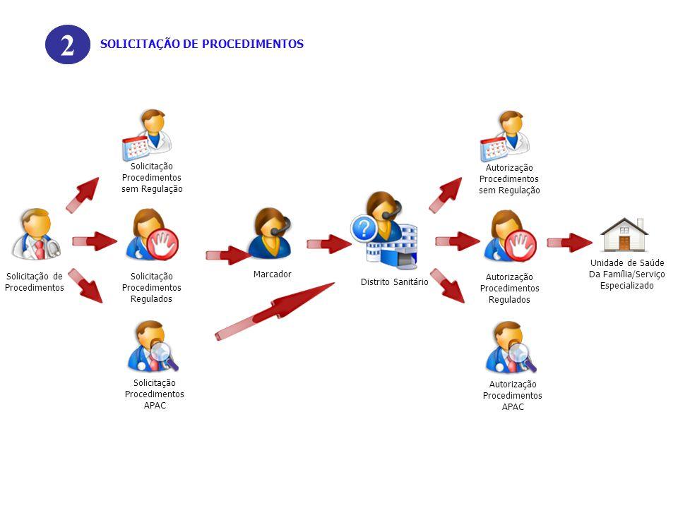 Solicitação de Procedimentos Marcador Solicitação Procedimentos Regulados Solicitação Procedimentos sem Regulação Solicitação Procedimentos APAC 2 SOL