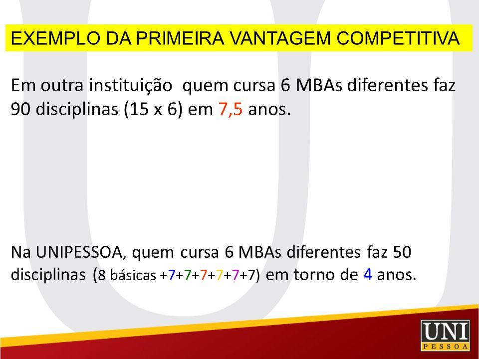 EXEMPLO DA PRIMEIRA VANTAGEM COMPETITIVA Em outra instituição quem cursa 6 MBAs diferentes faz 90 disciplinas (15 x 6) em 7,5 anos. Na UNIPESSOA, quem