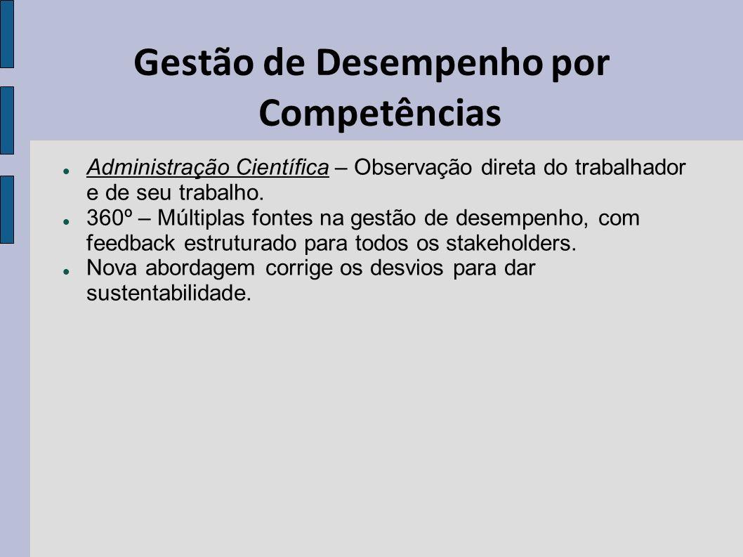 Gestão de Desempenho por Competências Administração Científica – Observação direta do trabalhador e de seu trabalho. 360º – Múltiplas fontes na gestão
