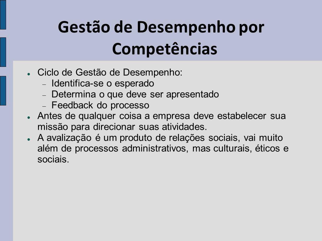 Gestão de Desempenho por Competências A gestão de desempenho por competência, se integrada com o objetivo da organização, auxilia no: Recrutamento e Seleção Treinamento e Desenvolvimento Necessidades no treinamento para melhoria nos processos Gestão de carreira, recompensas e remuneração.