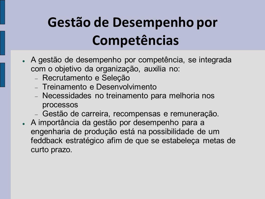 Gestão de Desempenho por Competências A gestão de desempenho por competência, se integrada com o objetivo da organização, auxilia no: Recrutamento e S