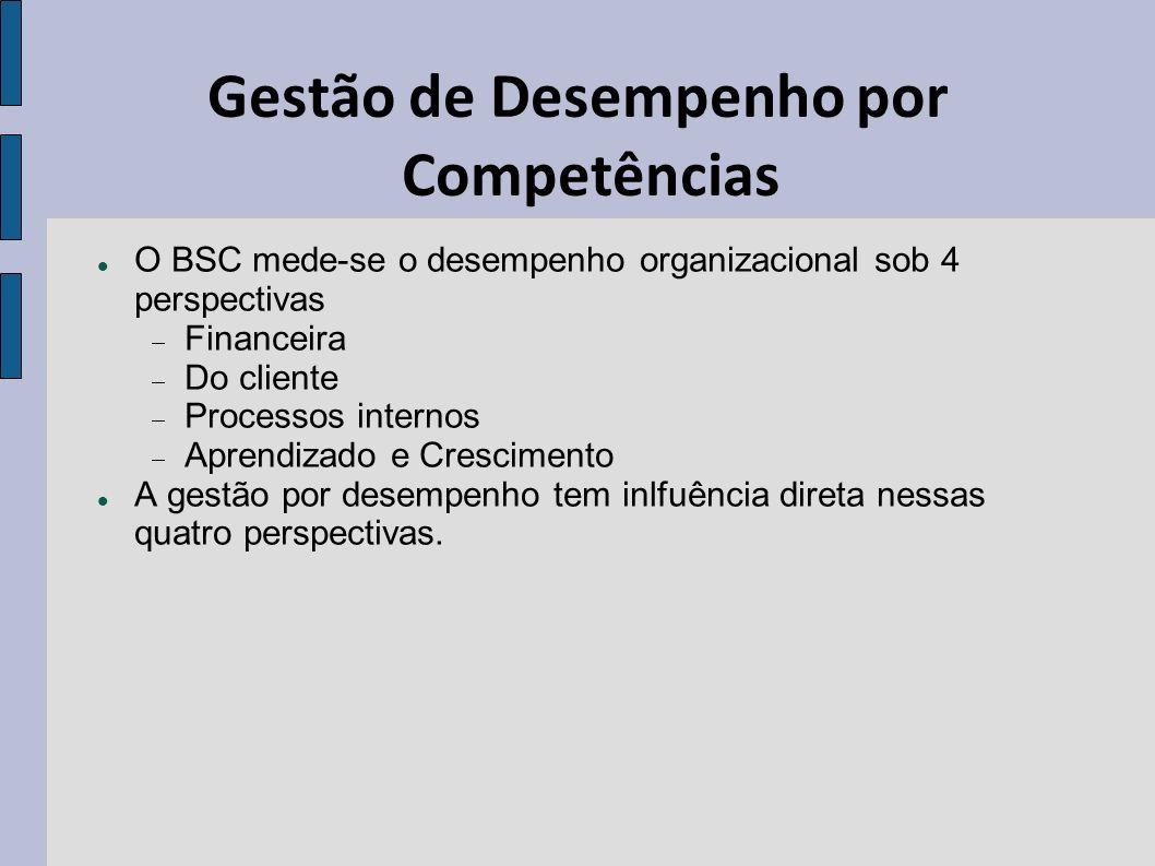 Gestão de Desempenho por Competências O BSC mede-se o desempenho organizacional sob 4 perspectivas Financeira Do cliente Processos internos Aprendizad