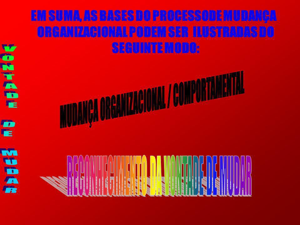 EM SUMA, AS BASES DO PROCESSODE MUDANÇA ORGANIZACIONAL PODEM SER ILUSTRADAS DO SEGUINTE MODO: