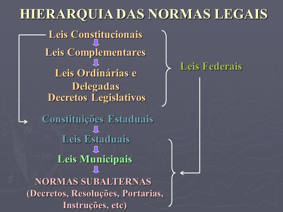 HIERARQUIA DAS NORMAS LEGAIS Leis Constitucionais Leis Complementares Leis Estaduais NORMAS SUBALTERNAS (Decretos, Resoluções, Portarias, Instruções,