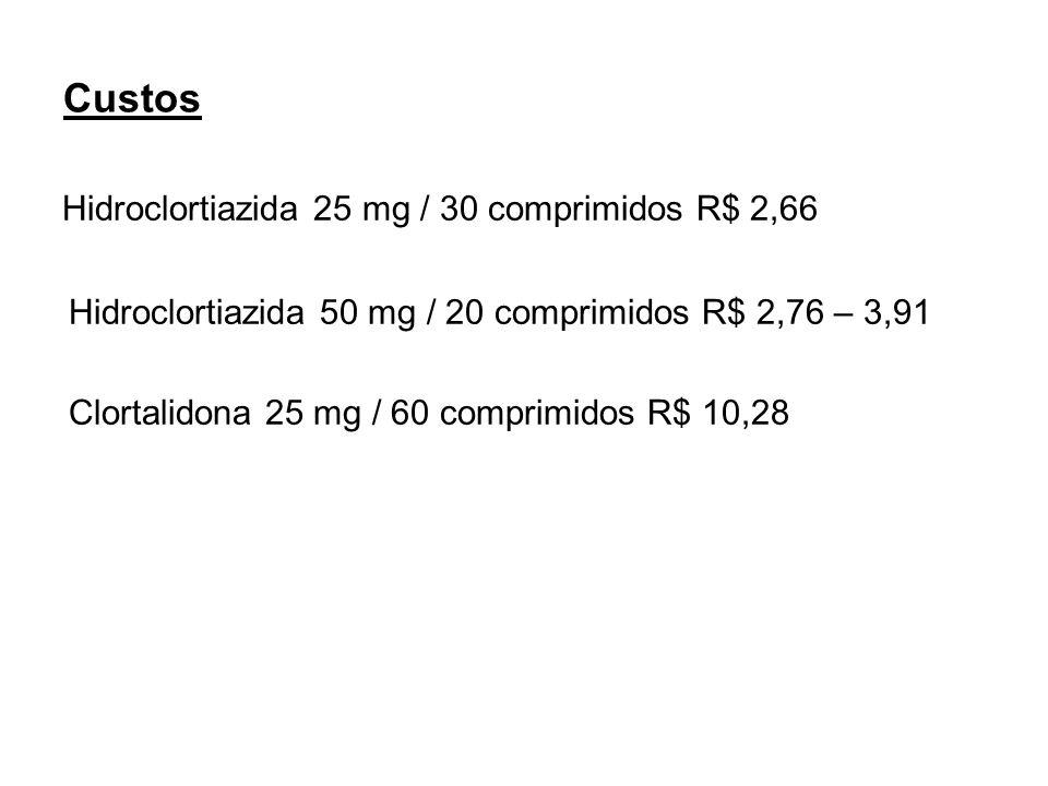 Custos Hidroclortiazida 25 mg / 30 comprimidos R$ 2,66 Hidroclortiazida 50 mg / 20 comprimidos R$ 2,76 – 3,91 Clortalidona 25 mg / 60 comprimidos R$ 1