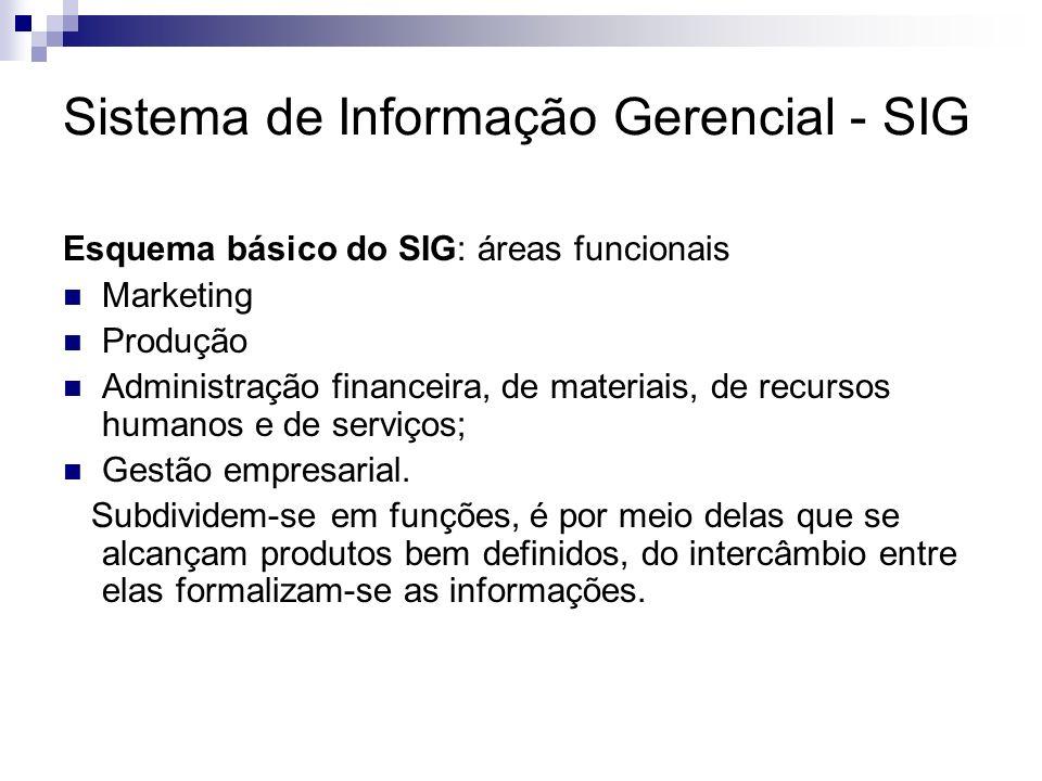 Sistema de Informação Gerencial - SIG Esquema básico do SIG: áreas funcionais Marketing Produção Administração financeira, de materiais, de recursos h