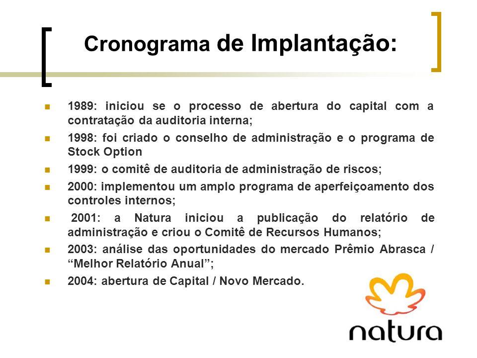 Cronograma de Implantação: 1989: iniciou se o processo de abertura do capital com a contratação da auditoria interna; 1998: foi criado o conselho de a