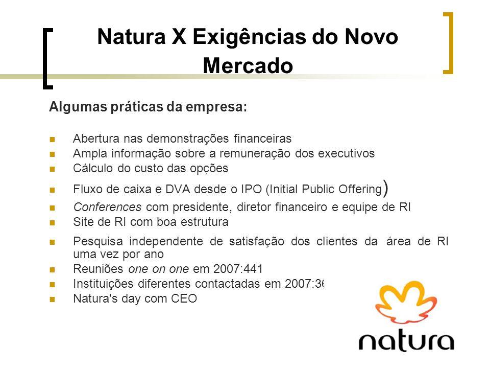 Natura X Exigências do Novo Mercado Algumas práticas da empresa: Abertura nas demonstrações financeiras Ampla informação sobre a remuneração dos execu