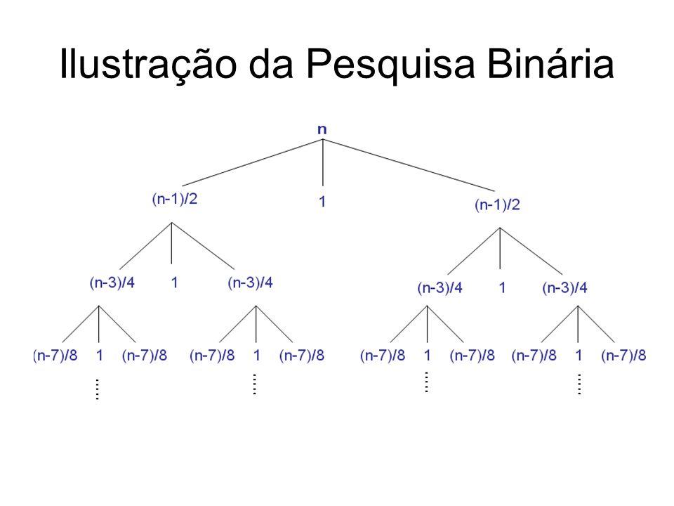 Ilustração da Pesquisa Binária