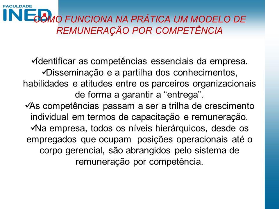 COMO FUNCIONA NA PRÁTICA UM MODELO DE REMUNERAÇÃO POR COMPETÊNCIA Identificar as competências essenciais da empresa. Disseminação e a partilha dos con
