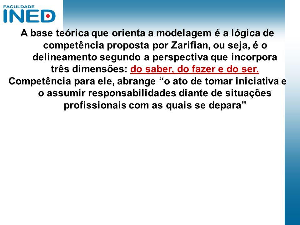 A base teórica que orienta a modelagem é a lógica de competência proposta por Zarifian, ou seja, é o delineamento segundo a perspectiva que incorpora