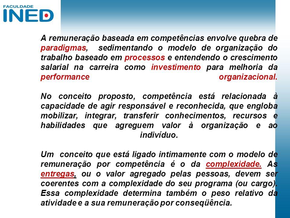 A remuneração baseada em competências envolve quebra de paradigmas, sedimentando o modelo de organização do trabalho baseado em processos e entendendo