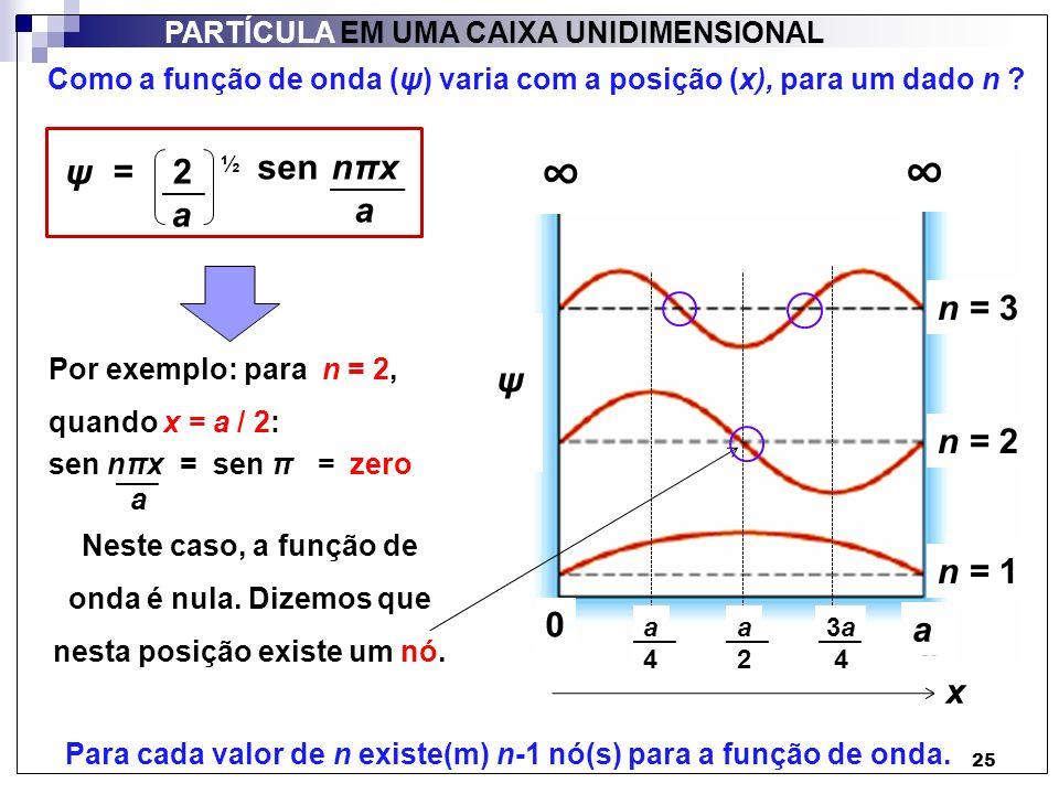 25 PARTÍCULA EM UMA CAIXA UNIDIMENSIONAL = 2 ½ a sen nπx a ψ ψ n = 1 n = 2 n = 3 a 0 x a2a2 a4a4 3a 4 Por exemplo: para n = 2, quando x = a / 2: sen n