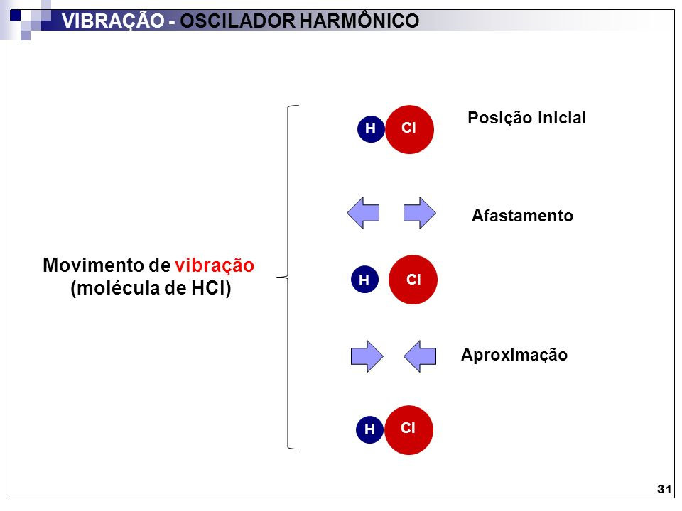 VIBRAÇÃO - OSCILADOR HARMÔNICO H Cl H Posição inicial Aproximação Afastamento Movimento de vibração (molécula de HCl) 31 H Cl